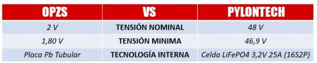 comparativa opzs litio